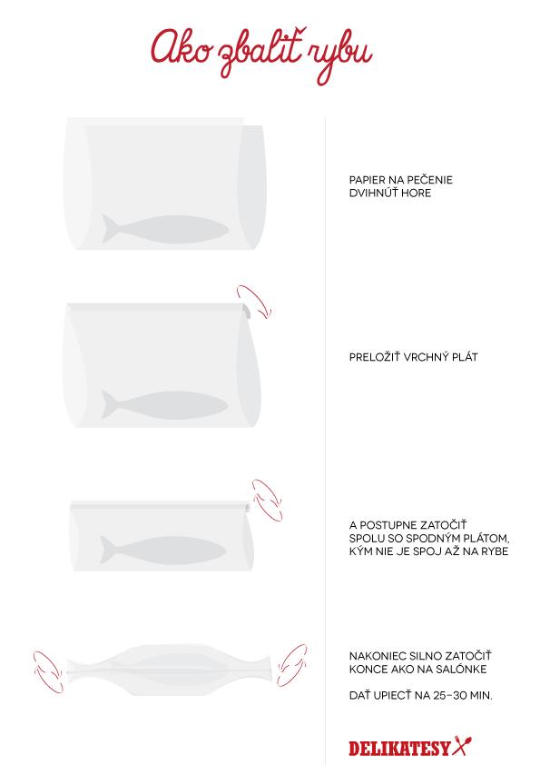 Ako zbaliť rybu, nie kočku